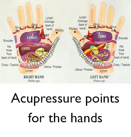 Acupressure points in the hands